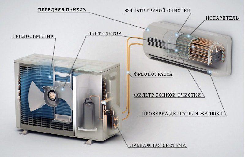 Дезинфекция домашних кондиционеров электрическая схема кондиционера lg